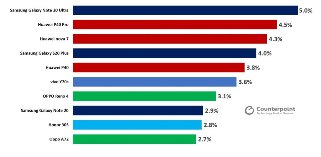 سامسونج جالكسي نوت 20 ألترا يتصدر قائمة أكثر هواتف الجيل الخامس مبيعًا الفترة الماضية يليه هواوي P40 برو - 5G best selling smartphones